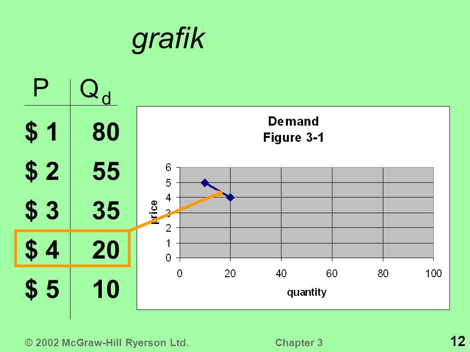 grafik P Q d $ 1 $ 2 $ 3 $ 4 $ 510 20 35 55 80 © 2002 McGraw-Hill Ryerson Ltd. 12 Chapter 3