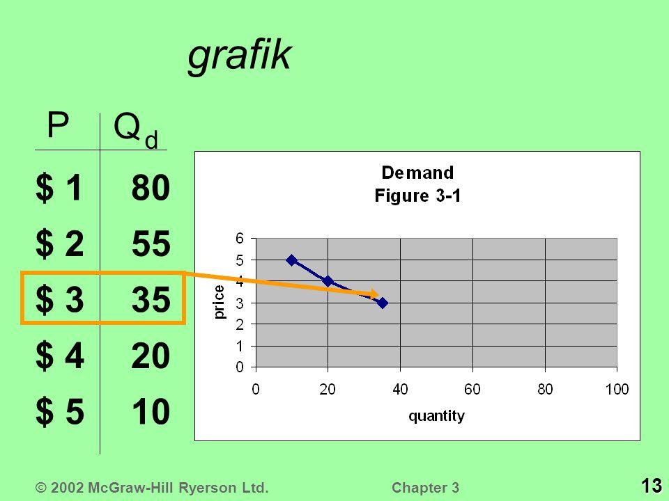 grafik P Q d $ 1 $ 2 $ 3 $ 4 $ 510 20 35 55 80 © 2002 McGraw-Hill Ryerson Ltd. 13 Chapter 3