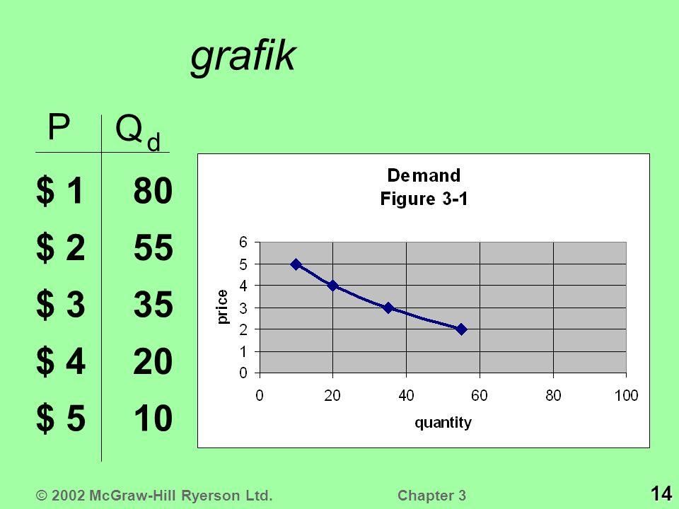 grafik P Q d $ 1 $ 2 $ 3 $ 4 $ 510 20 35 55 80 © 2002 McGraw-Hill Ryerson Ltd. 14 Chapter 3