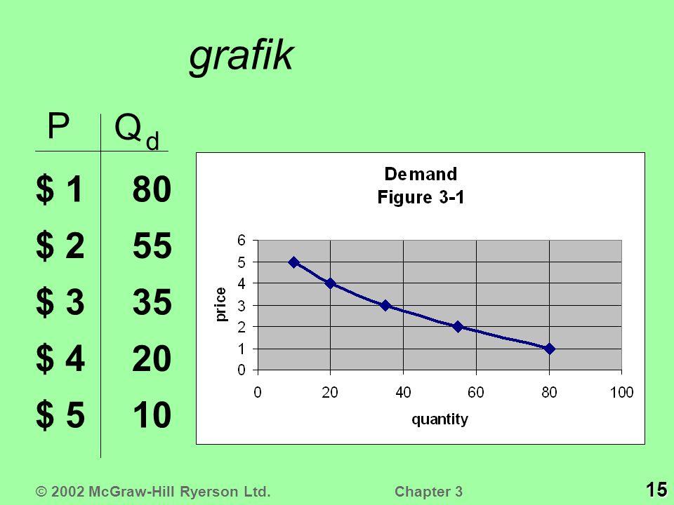 grafik P Q d $ 1 $ 2 $ 3 $ 4 $ 510 20 35 55 80 © 2002 McGraw-Hill Ryerson Ltd. 15 Chapter 3