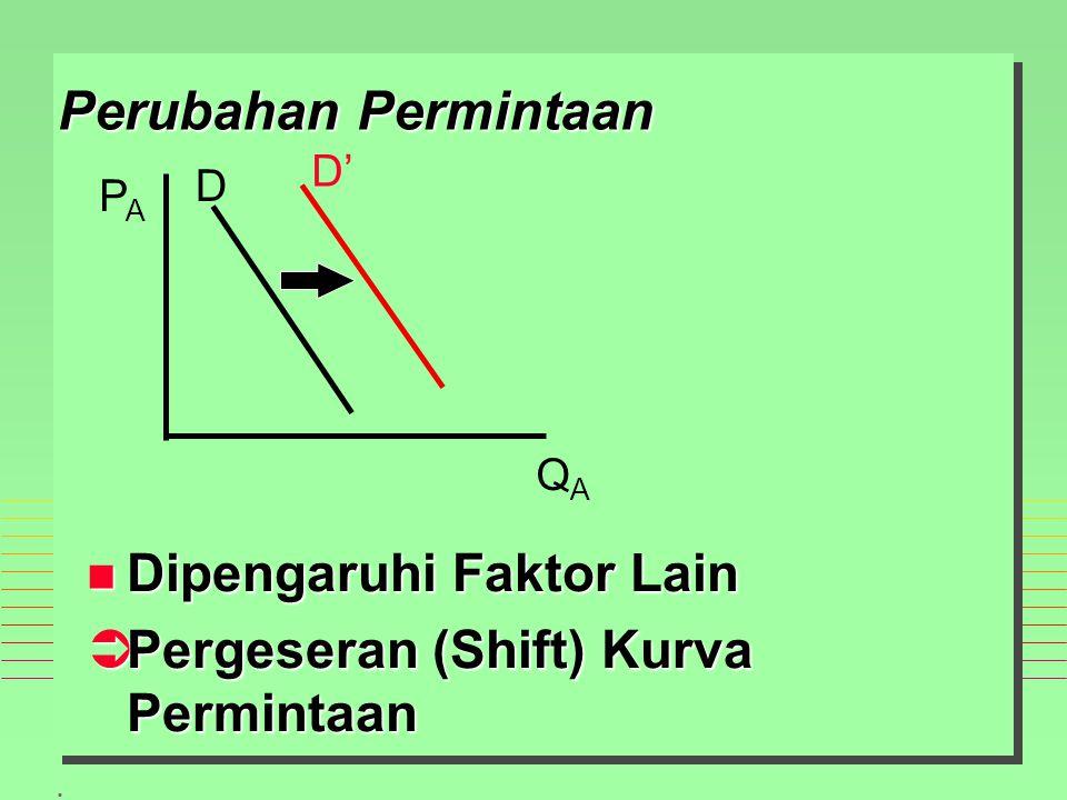 . Perubahan Permintaan n Dipengaruhi Faktor Lain ÜPergeseran (Shift) Kurva Permintaan PAPA QAQA D D'