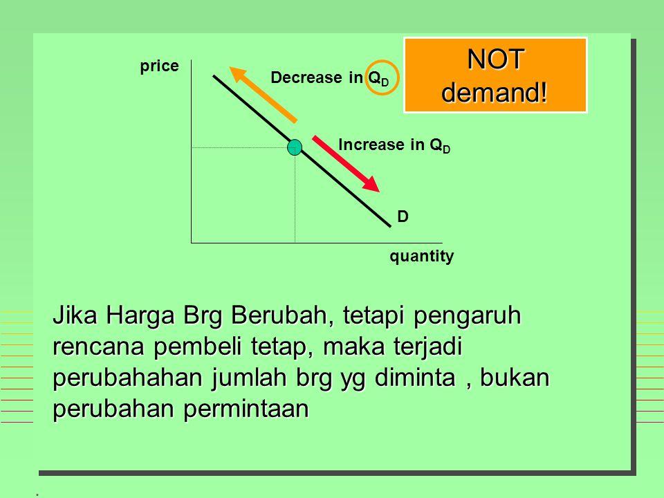 . price quantity Decrease in Q D Increase in Q D D Jika Harga Brg Berubah, tetapi pengaruh rencana pembeli tetap, maka terjadi perubahahan jumlah brg yg diminta, bukan perubahan permintaan NOT demand!