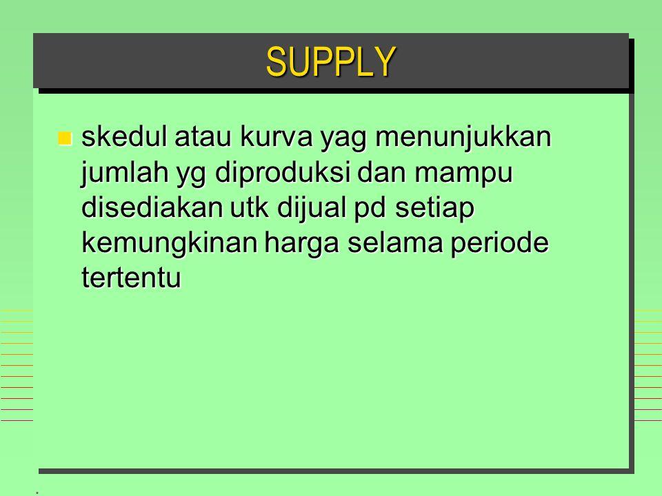 . SUPPLYSUPPLY n skedul atau kurva yag menunjukkan jumlah yg diproduksi dan mampu disediakan utk dijual pd setiap kemungkinan harga selama periode tertentu