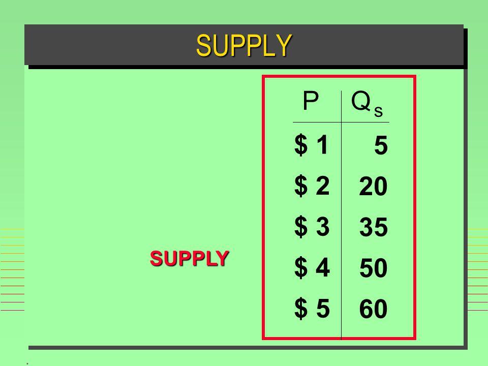 . SUPPLYSUPPLY SUPPLY PQ s $ 1 $ 2 $ 3 $ 4 $ 5 60 50 35 20 5