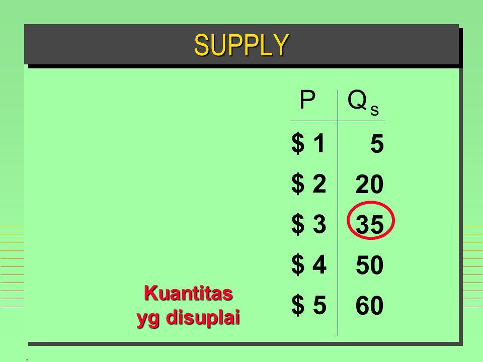 . SUPPLYSUPPLY Kuantitas yg disuplai PQ s $ 1 $ 2 $ 3 $ 4 $ 5 60 50 35 20 5