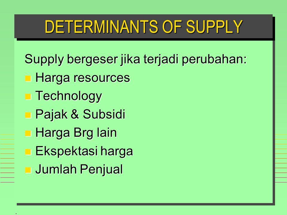 . Supply bergeser jika terjadi perubahan: n Harga resources n Technology n Pajak & Subsidi n Harga Brg lain n Ekspektasi harga n Jumlah Penjual DETERMINANTS OF SUPPLY