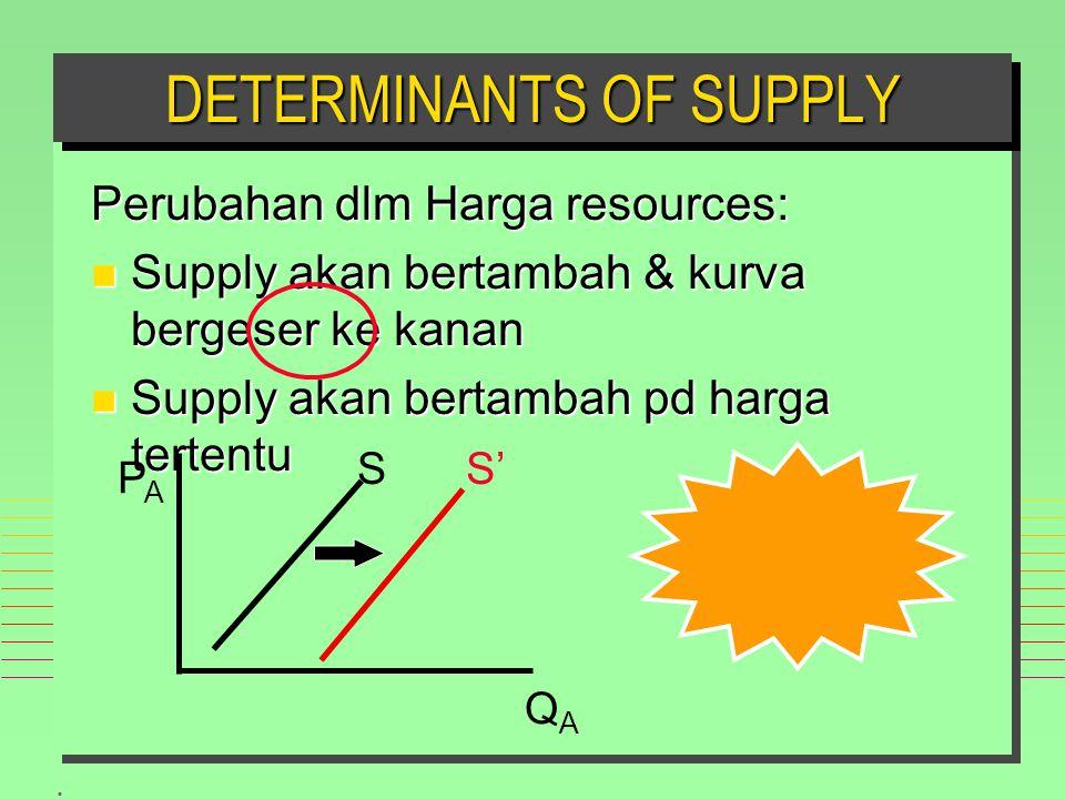 . Perubahan dlm Harga resources: n Supply akan bertambah & kurva bergeser ke kanan n Supply akan bertambah pd harga tertentu DETERMINANTS OF SUPPLY PAPA QAQA S S'