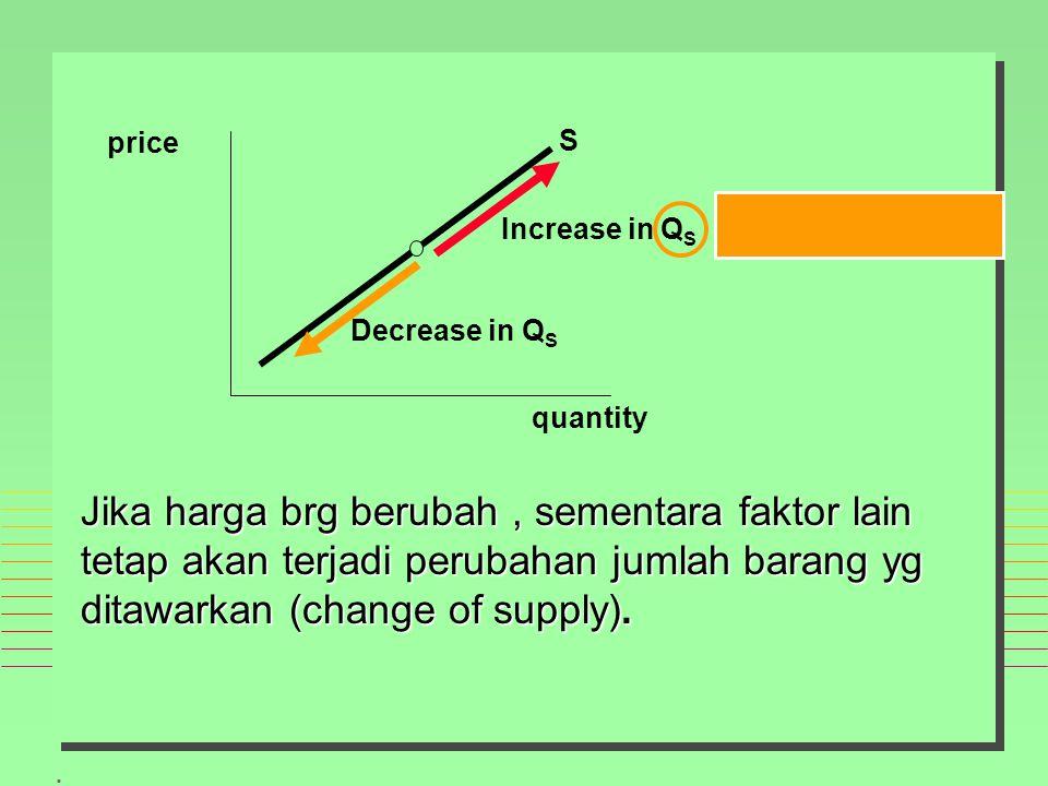 . price quantity S Increase in Q S Decrease in Q S Jika harga brg berubah, sementara faktor lain tetap akan terjadi perubahan jumlah barang yg ditawarkan (change of supply).