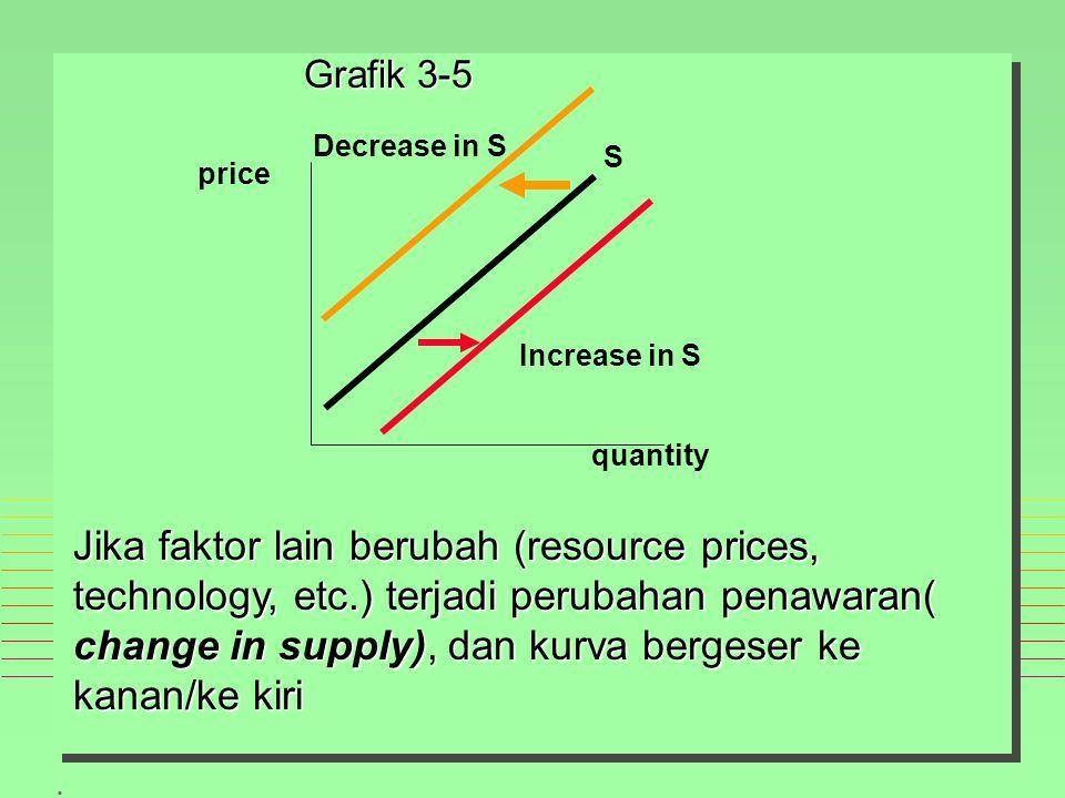 . price quantity S Increase in S Decrease in S Jika faktor lain berubah (resource prices, technology, etc.) terjadi perubahan penawaran( change in supply), dan kurva bergeser ke kanan/ke kiri Grafik 3-5