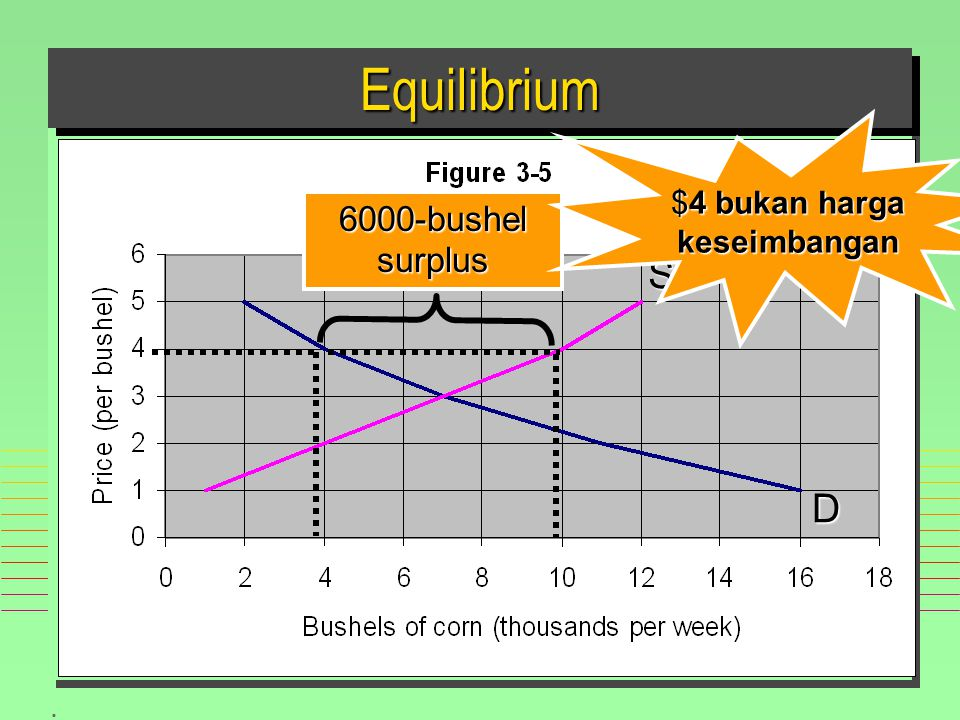 . EquilibriumEquilibrium 6000-bushelsurplus S D $4 bukan harga keseimbangan