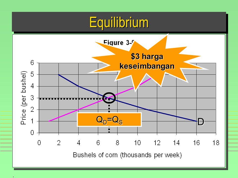 . EquilibriumEquilibrium Q D =Q S D S $3 harga keseimbangan