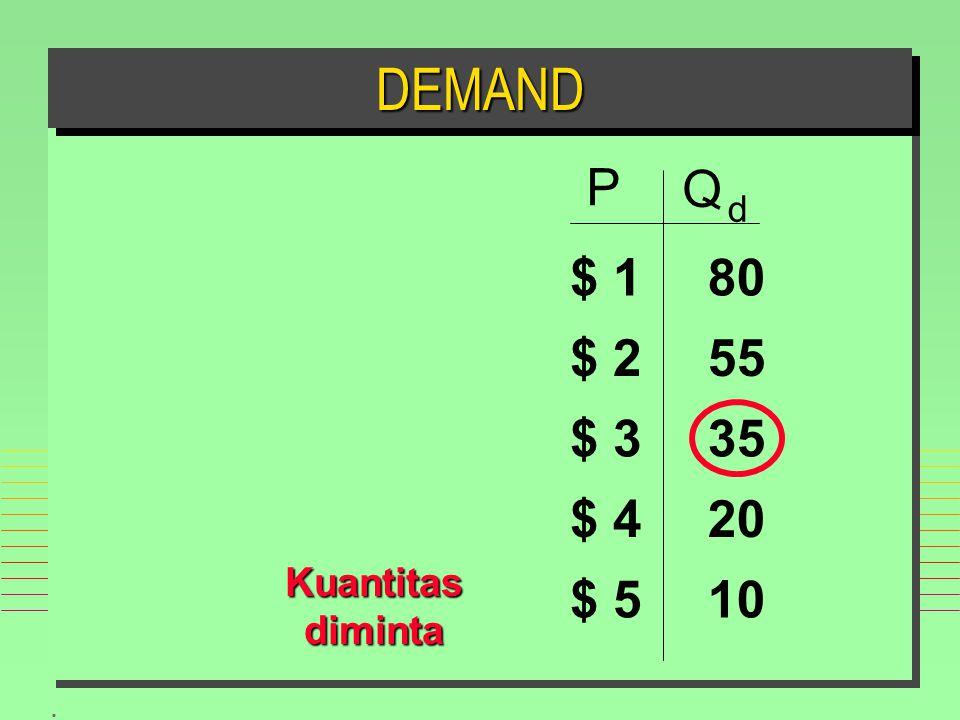 . DEMANDDEMAND P Q d $ 1 $ 2 $ 3 $ 4 $ 510 20 35 55 80 Kuantitas diminta