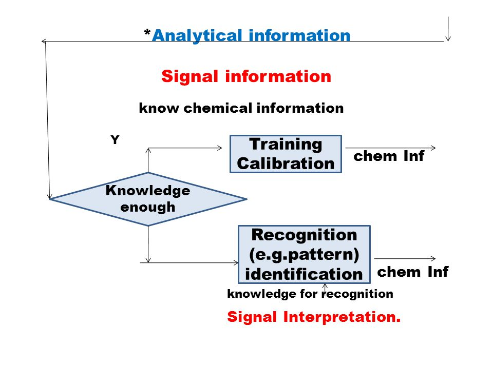 * Analytical information Signal information know chemical information Y chem Inf chem Inf knowledge for recognition Signal Interpretation. Knowledge e