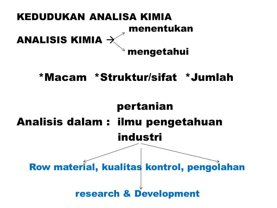 KEDUDUKAN ANALISA KIMIA menentukan ANALISIS KIMIA  mengetahui *Macam *Struktur/sifat *Jumlah pertanian Analisis dalam : ilmu pengetahuan industri Row material, kualitas kontrol, pengolahan research & Development