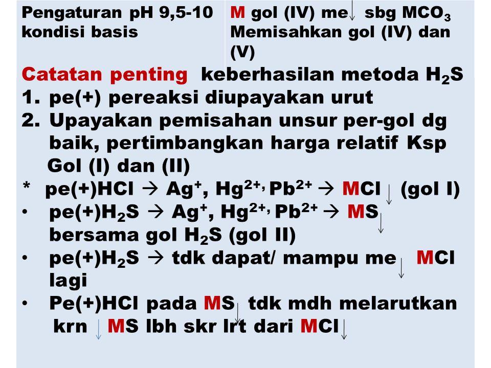 Pengaturan pH 9,5-10 kondisi basis M gol (IV) me sbg MCO 3 Memisahkan gol (IV) dan (V) Catatan penting keberhasilan metoda H 2 S 1.pe(+) pereaksi diupayakan urut 2.Upayakan pemisahan unsur per-gol dg baik, pertimbangkan harga relatif Ksp Gol (I) dan (II) * pe(+)HCl  Ag +, Hg 2+, Pb 2+  MCl (gol I) pe(+)H 2 S  Ag +, Hg 2+, Pb 2+  MS bersama gol H 2 S (gol II) pe(+)H 2 S  tdk dapat/ mampu me MCl lagi Pe(+)HCl pada MS tdk mdh melarutkan krn MS lbh skr lrt dari MCl