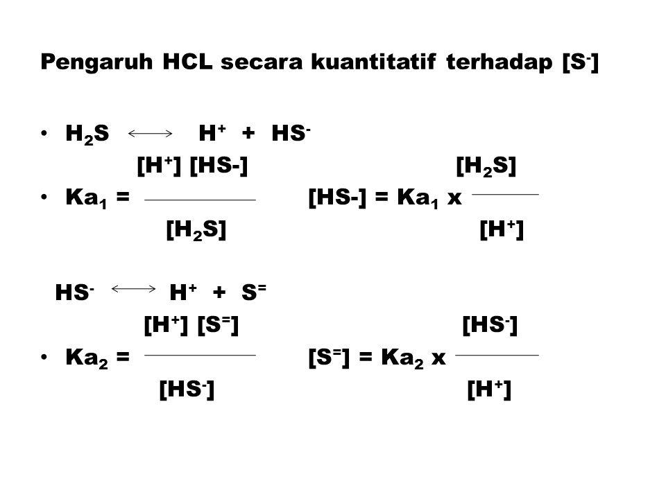 Pengaruh HCL secara kuantitatif terhadap [S - ] H 2 S H + + HS - [H + ] [HS-] [H 2 S] Ka 1 = [HS-] = Ka 1 x [H 2 S] [H + ] HS - H + + S = [H + ] [S = ] [HS - ] Ka 2 = [S = ] = Ka 2 x [HS - ] [H + ]