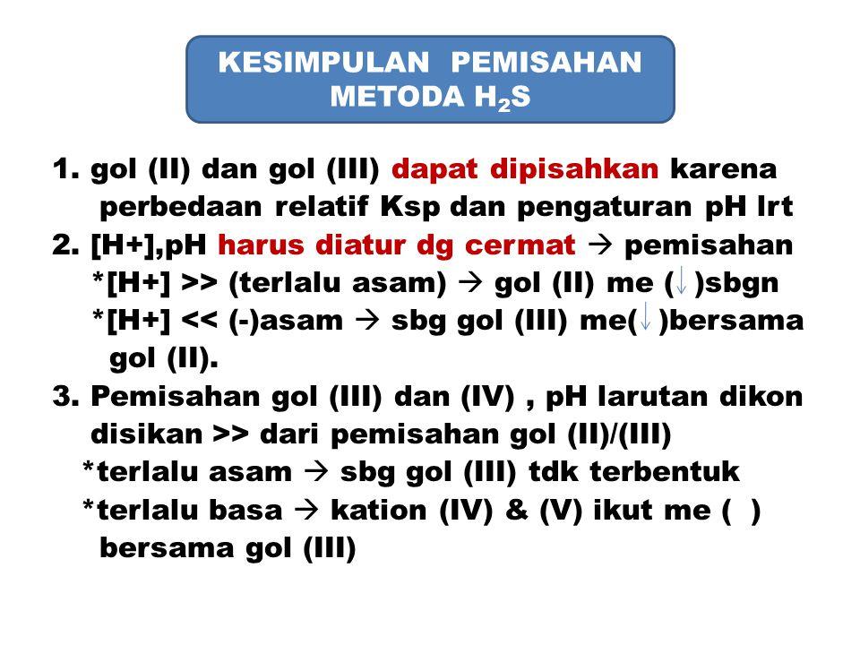 KESIMPULAN PEMISAHAN METODA H 2 S 1. gol (II) dan gol (III) dapat dipisahkan karena perbedaan relatif Ksp dan pengaturan pH lrt 2. [H+],pH harus diatu