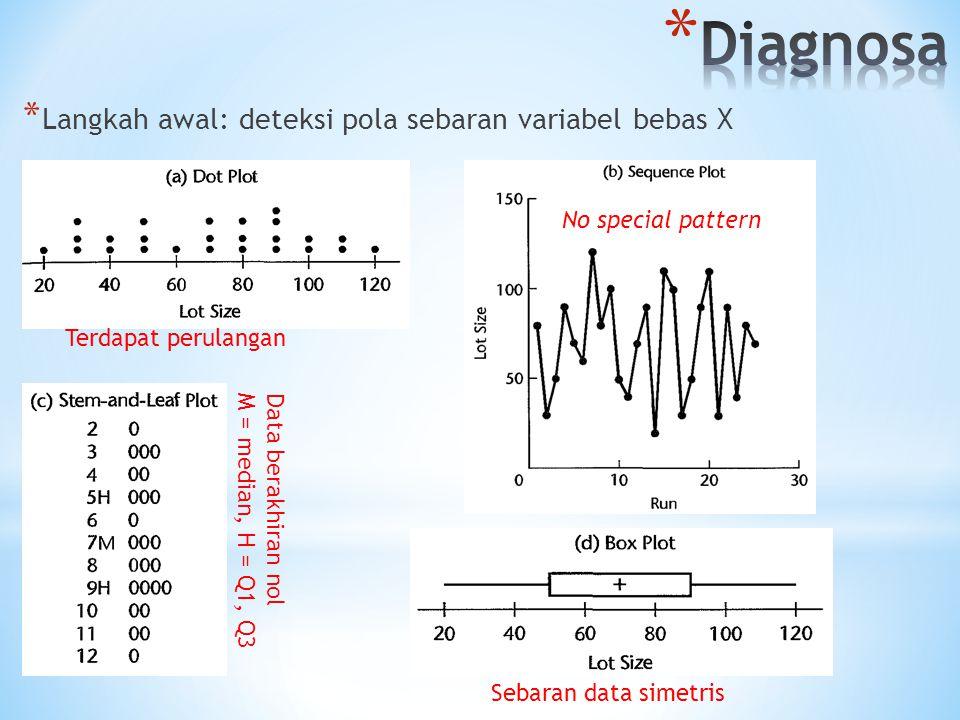 * Langkah awal: deteksi pola sebaran variabel bebas X Terdapat perulangan No special pattern Data berakhiran nol M = median, H = Q1, Q3 Sebaran data s