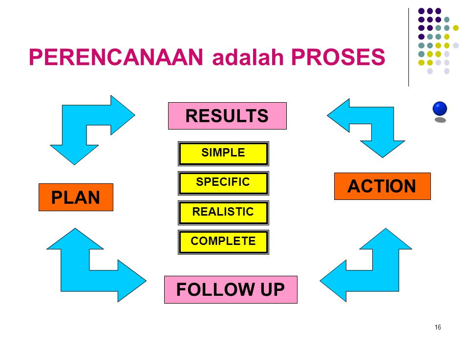16 PERENCANAAN adalah PROSES PLAN ACTION FOLLOW UP RESULTS SIMPLE SPECIFIC REALISTIC COMPLETE