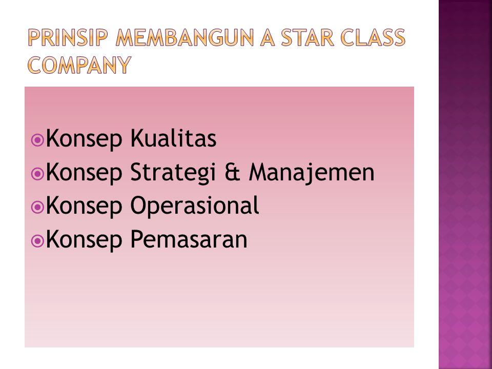  Konsep Kualitas  Konsep Strategi & Manajemen  Konsep Operasional  Konsep Pemasaran