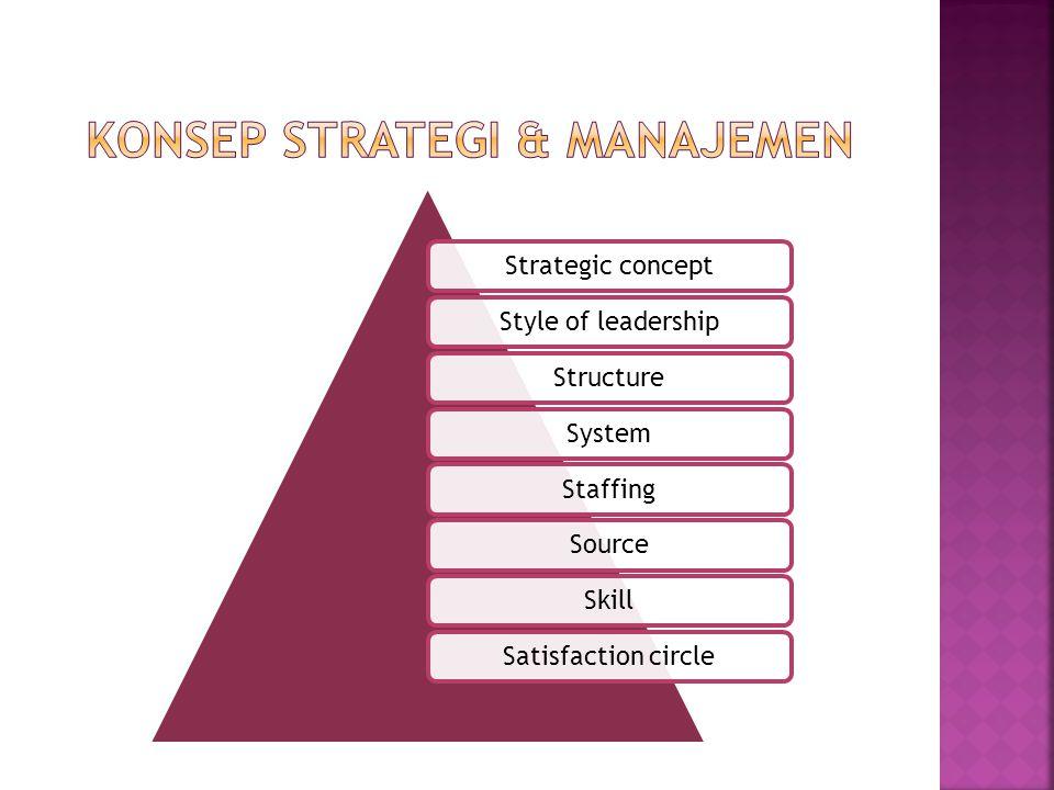 Perencanaan Pengorganisasian Pelaksanaan Pengawasan Evaluasi Pengendalian