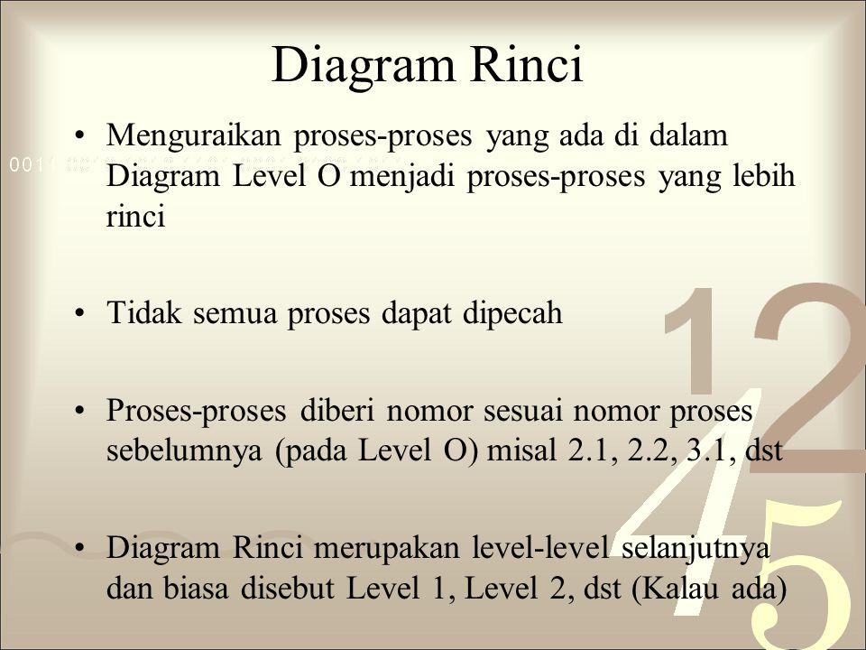 Diagram Rinci Menguraikan proses-proses yang ada di dalam Diagram Level O menjadi proses-proses yang lebih rinci Tidak semua proses dapat dipecah Pros