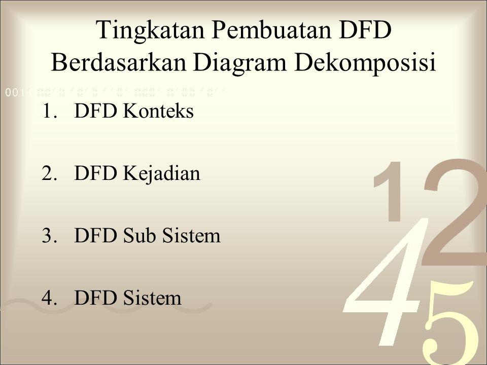 Tingkatan Pembuatan DFD Berdasarkan Diagram Dekomposisi 1.DFD Konteks 2.DFD Kejadian 3.DFD Sub Sistem 4.DFD Sistem