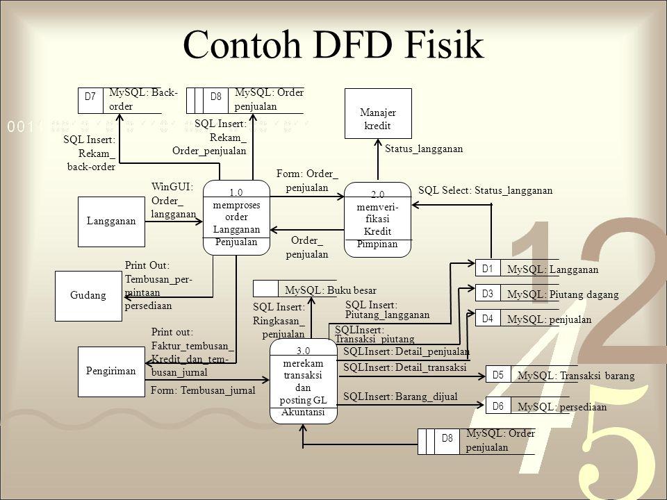 Contoh DFD Fisik 3.0 merekam transaksi dan posting GL Akuntansi SQLInsert: Barang_dijual SQLInsert: Detail_transaksi SQLInsert: Detail_penjualan SQLIn