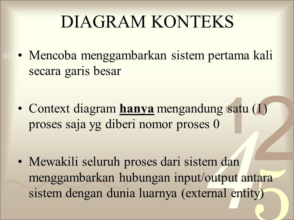 DIAGRAM KONTEKS Mencoba menggambarkan sistem pertama kali secara garis besar Context diagram hanya mengandung satu (1) proses saja yg diberi nomor pro