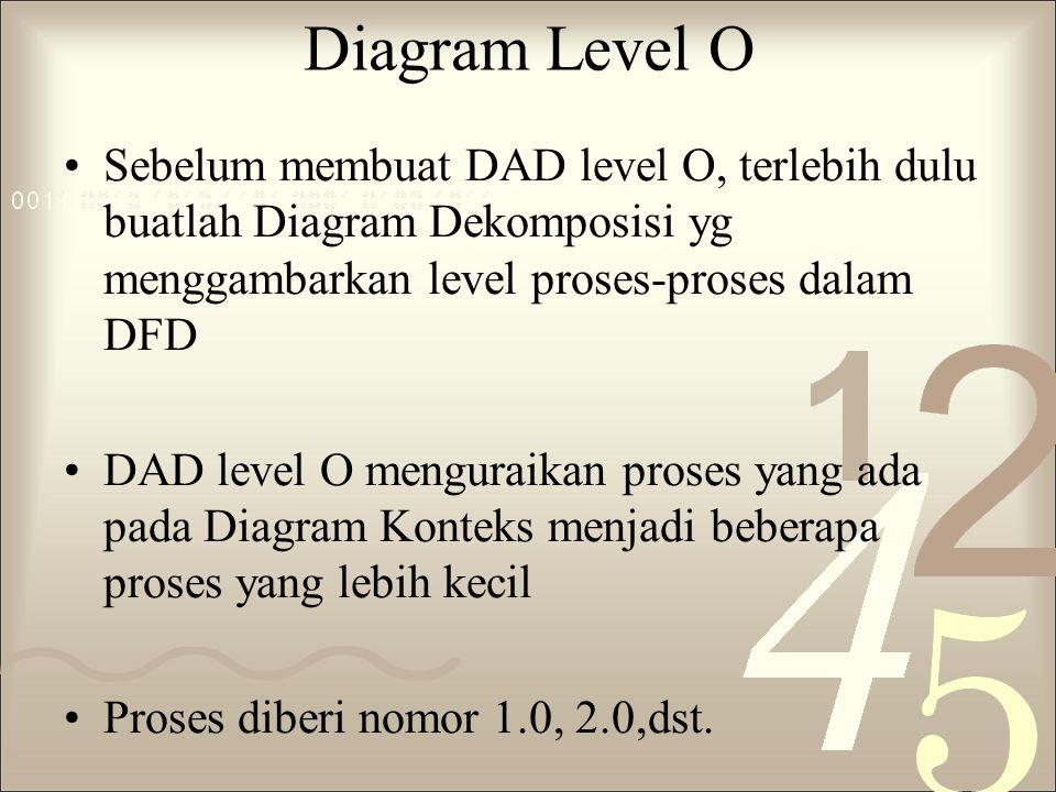 Diagram Level O Sebelum membuat DAD level O, terlebih dulu buatlah Diagram Dekomposisi yg menggambarkan level proses-proses dalam DFD DAD level O meng
