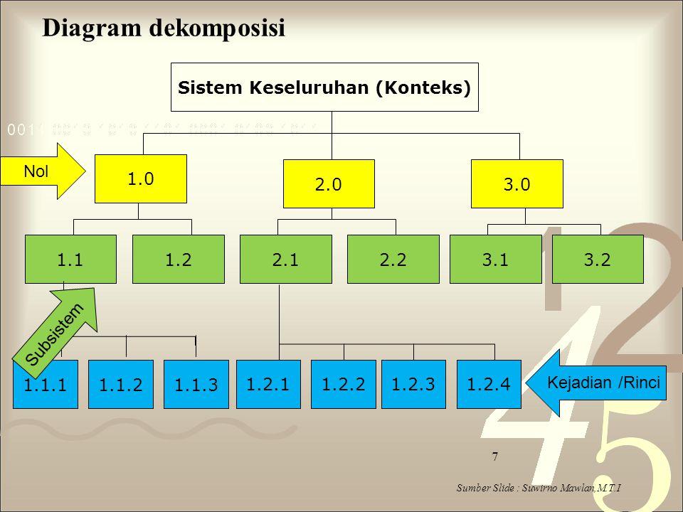 Sumber Slide : Suwirno Mawlan,M.T.I 7 Diagram dekomposisi Sistem Keseluruhan (Konteks) 1.0 3.1 3.02.0 1.13.22.22.11.2 1.1.11.1.21.1.3 1.2.11.2.21.2.31