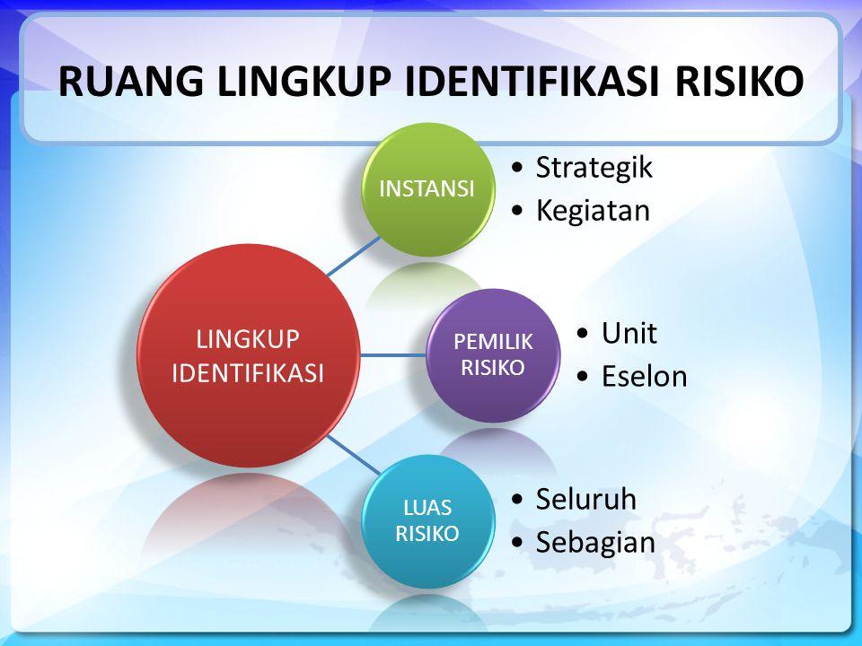 RUANG LINGKUP IDENTIFIKASI RISIKO Strategik Kegiatan Unit Eselon Seluruh Sebagian