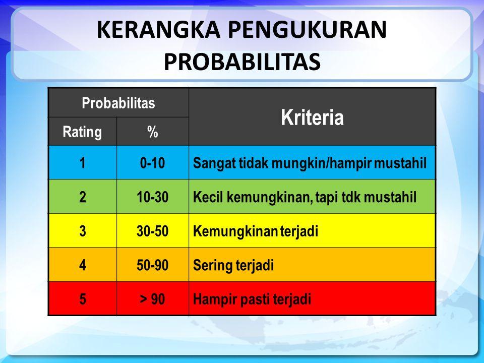 KERANGKA PENGUKURAN PROBABILITAS Probabilitas Kriteria Rating% 10-10Sangat tidak mungkin/hampir mustahil 210-30Kecil kemungkinan, tapi tdk mustahil 330-50Kemungkinan terjadi 450-90Sering terjadi 5> 90Hampir pasti terjadi
