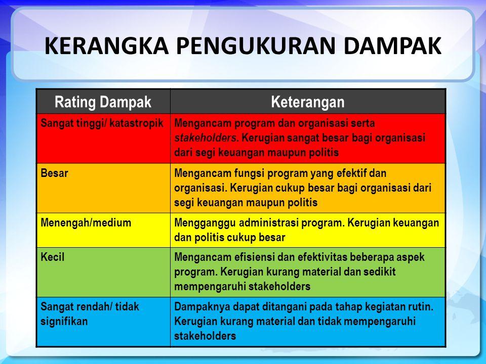 KERANGKA PENGUKURAN DAMPAK Rating DampakKeterangan Sangat tinggi/ katastropikMengancam program dan organisasi serta stakeholders.