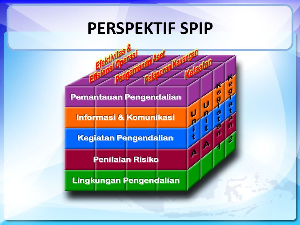 SPIP Penilaian Risiko Identifikasi Risiko Analisis Risiko