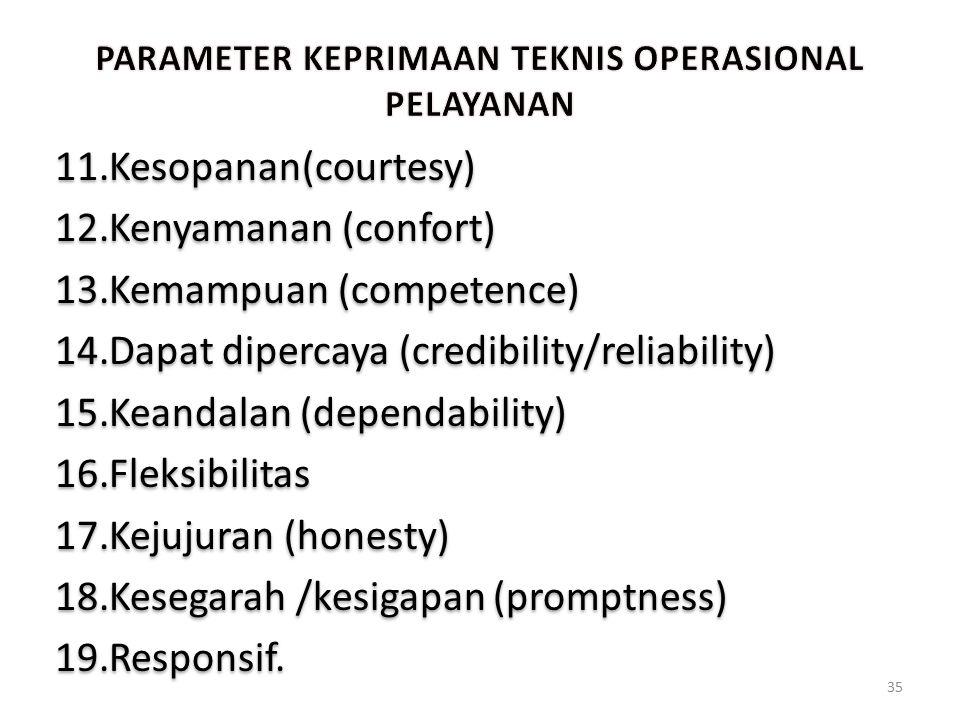 11.Kesopanan(courtesy) 12.Kenyamanan (confort) 13.Kemampuan (competence) 14.Dapat dipercaya (credibility/reliability) 15.Keandalan (dependability) 16.