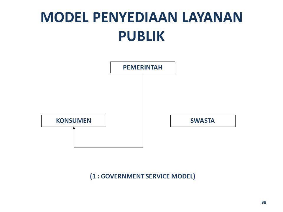 MODEL PENYEDIAAN LAYANAN PUBLIK 38 PEMERINTAH SWASTAKONSUMEN (1 : GOVERNMENT SERVICE MODEL)