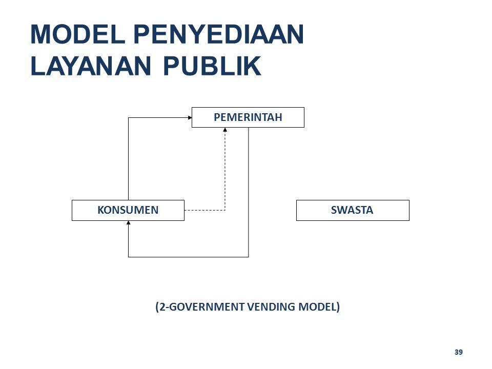 39 MODEL PENYEDIAAN LAYANAN PUBLIK PEMERINTAH SWASTAKONSUMEN (2-GOVERNMENT VENDING MODEL)