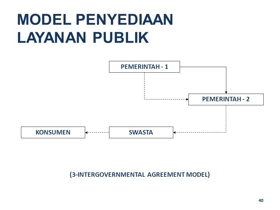 40 MODEL PENYEDIAAN LAYANAN PUBLIK PEMERINTAH - 1 SWASTAKONSUMEN (3-INTERGOVERNMENTAL AGREEMENT MODEL) PEMERINTAH - 2