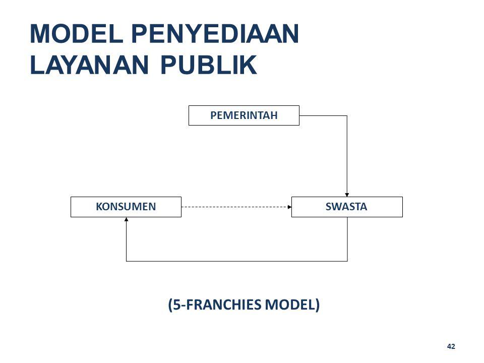 42 MODEL PENYEDIAAN LAYANAN PUBLIK PEMERINTAH SWASTAKONSUMEN (5-FRANCHIES MODEL)