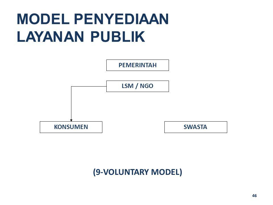 46 MODEL PENYEDIAAN LAYANAN PUBLIK PEMERINTAH SWASTAKONSUMEN (9-VOLUNTARY MODEL) LSM / NGO
