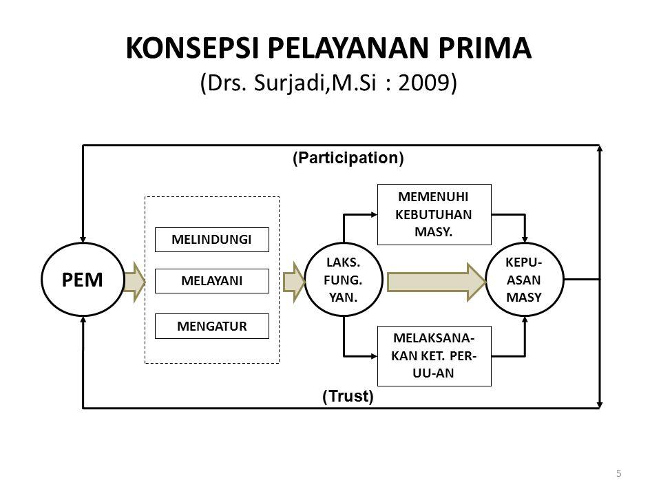 KONSEPSI PELAYANAN PRIMA (Drs. Surjadi,M.Si : 2009) 5 MELINDUNGI MELAYANI MENGATUR MEMENUHI KEBUTUHAN MASY. MELAKSANA- KAN KET. PER- UU-AN LAKS. FUNG.