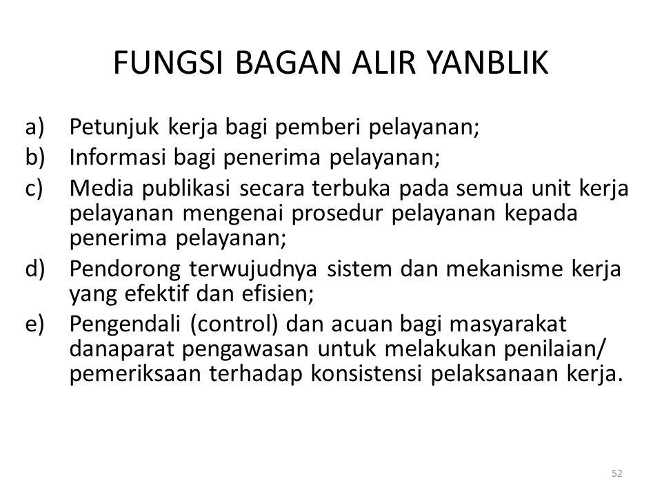 FUNGSI BAGAN ALIR YANBLIK a)Petunjuk kerja bagi pemberi pelayanan; b)Informasi bagi penerima pelayanan; c)Media publikasi secara terbuka pada semua un