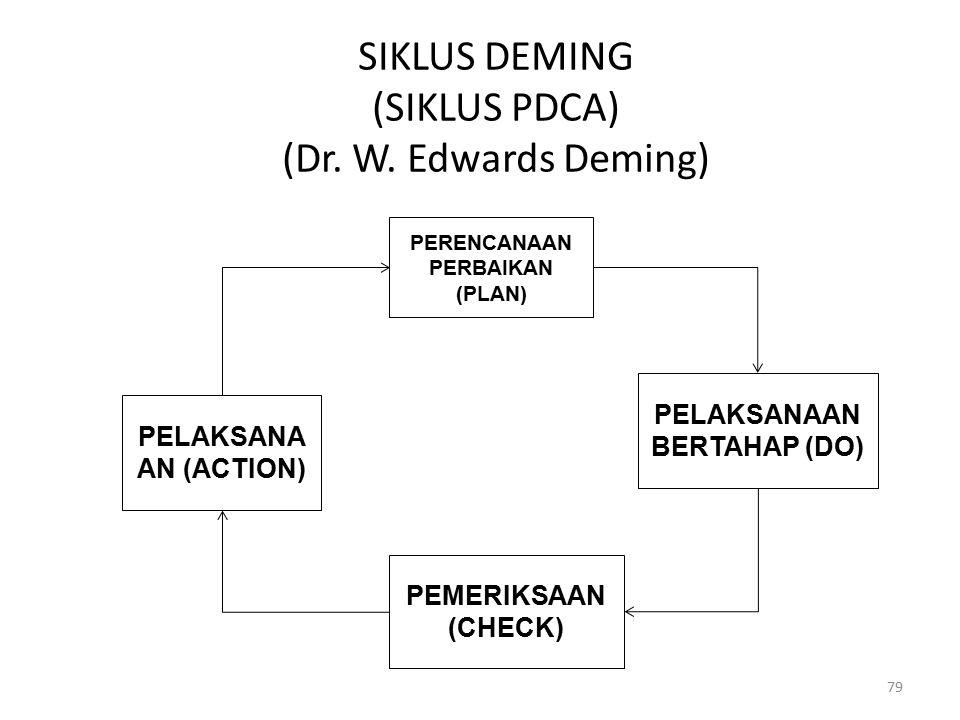 SIKLUS DEMING (SIKLUS PDCA) (Dr. W. Edwards Deming) 79 PERENCANAAN PERBAIKAN (PLAN) PELAKSANAAN BERTAHAP (DO) PEMERIKSAAN (CHECK) PELAKSANA AN (ACTION