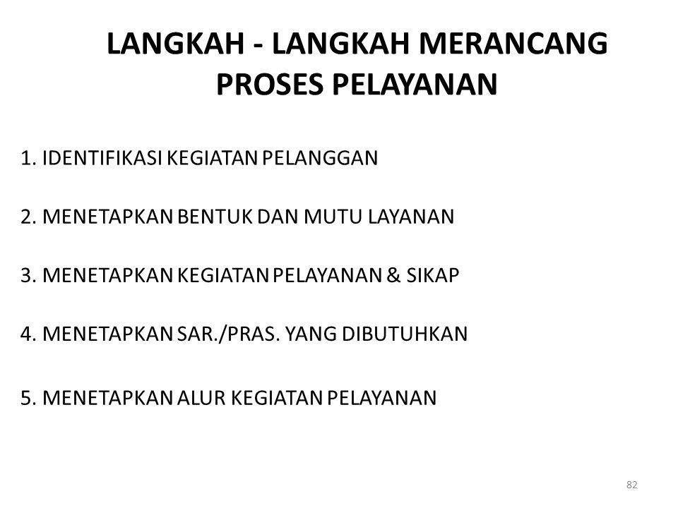 LANGKAH - LANGKAH MERANCANG PROSES PELAYANAN 82 1. IDENTIFIKASI KEGIATAN PELANGGAN 2. MENETAPKAN BENTUK DAN MUTU LAYANAN 3. MENETAPKAN KEGIATAN PELAYA