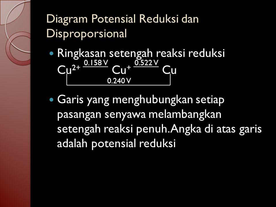 Disproporsionasi adalah proses di mana suatu zat tunggal dioksidasi dan direduksi Senyawa terdisproporsionasi memiliki potensial reduksi di kanan > di kiri Diagram potensial reduksi memungkinkan untuk menentukan senyawa mana yang stabil terhadap disproporsionasi.