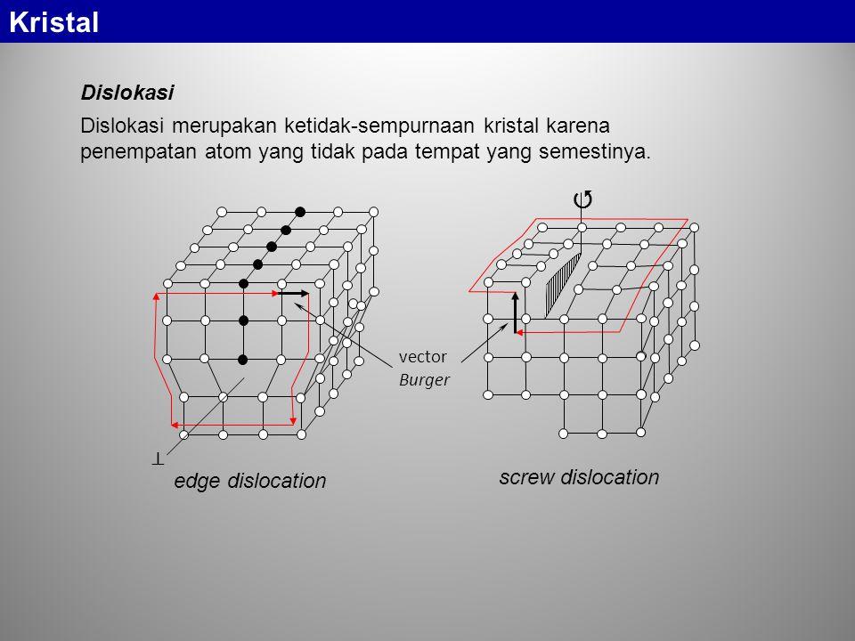 Kristal Dislokasi Dislokasi merupakan ketidak-sempurnaan kristal karena penempatan atom yang tidak pada tempat yang semestinya. vector Burger   edge