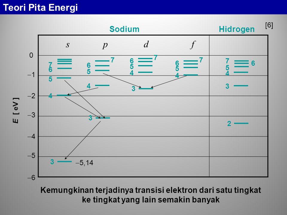 s p d f  5,14 3 4 5 6 7 2 3 4 5 6 7 3 4 5 6 7 3 4 5 6 7 4 5 6 7 SodiumHidrogen E [ eV ] 0 11 22 33 44 55 66 Kemungkinan terjadinya transi