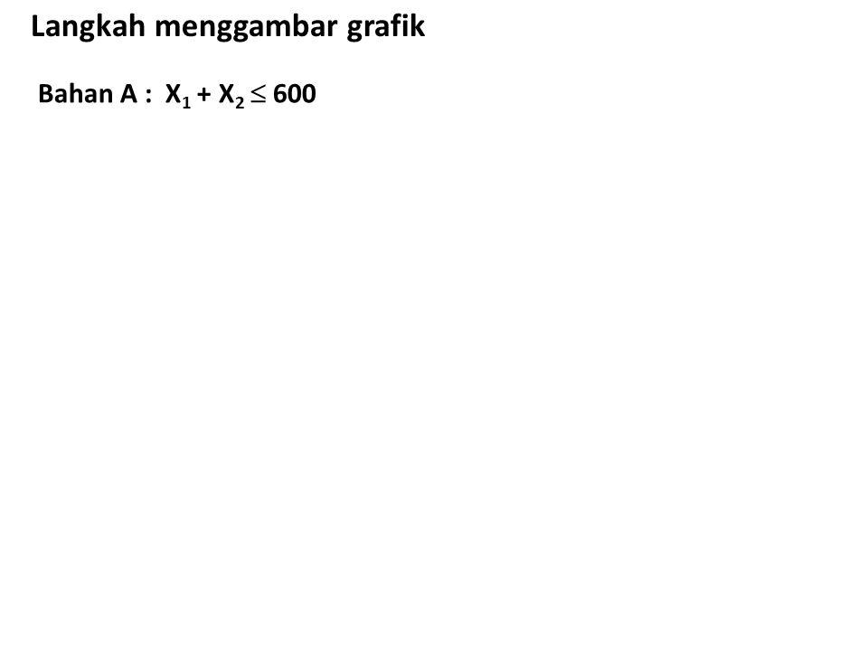 Bahan A : X 1 + X 2  600 Langkah menggambar grafik