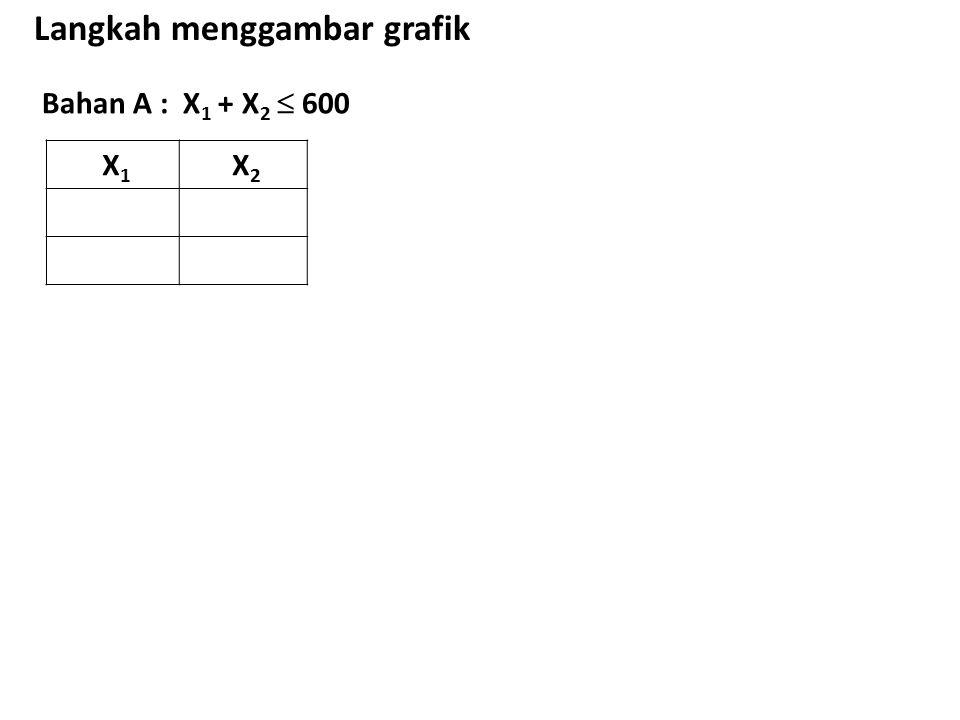 Bahan A : X 1 + X 2  600 Langkah menggambar grafik X 1 X 2